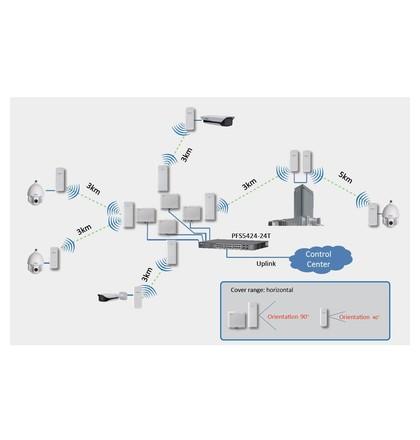 Dahua PFM880 zařízení na bezdrátový přenos video signalu